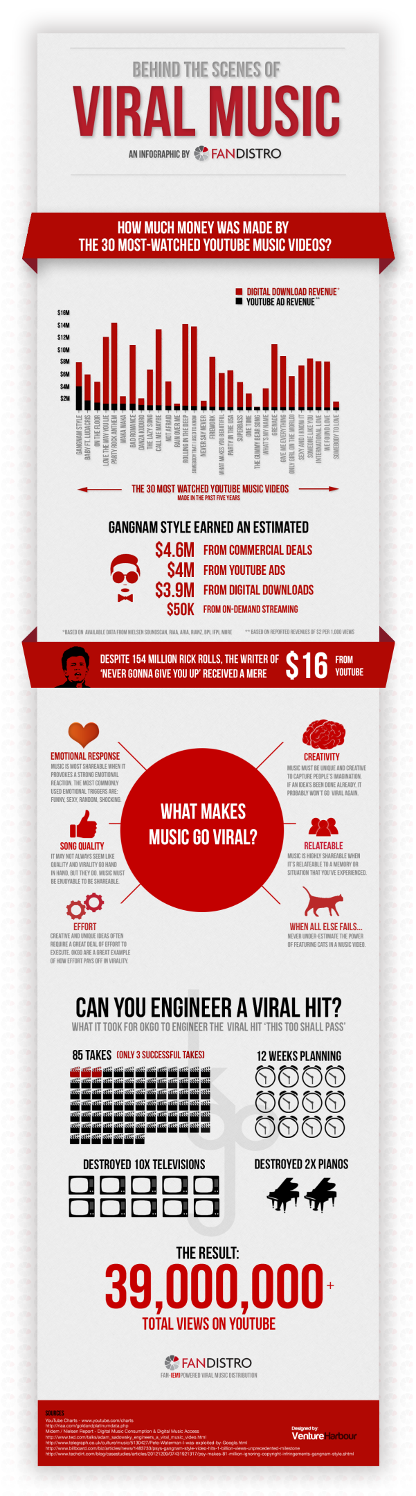 fandistrofinalig How Much Money do Viral Music Videos Make?
