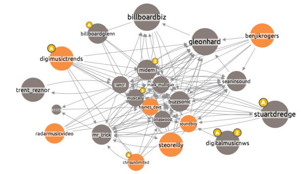 Screen Shot 2013 06 11 at 08.41.37 Visualising Networks: Who Influences Who in the Music Industry