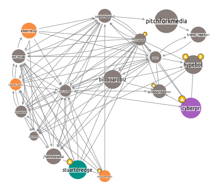 Screen Shot 2013 06 11 at 09.01.54 Visualising Networks: Who Influences Who in the Music Industry