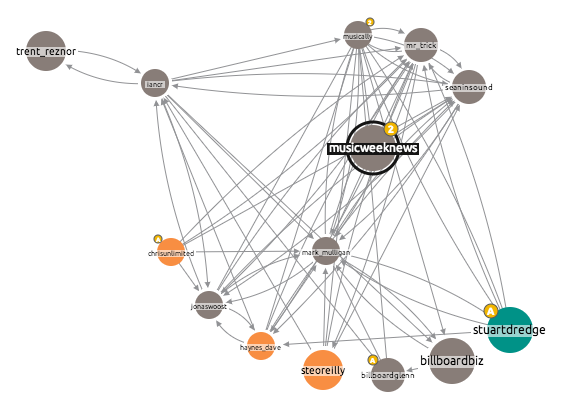 Screen Shot 2013 06 11 at 09.02.57 Visualising Networks: Who Influences Who in the Music Industry