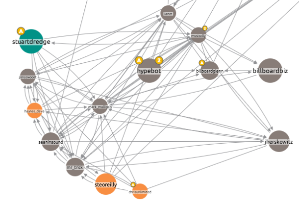 Screen Shot 2013 06 11 at 09.05.01 Visualising Networks: Who Influences Who in the Music Industry
