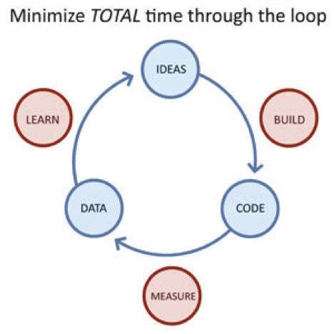 lean startup iteration cycle The Ultimate Startup Marketing Strategy