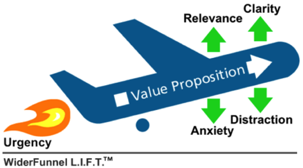 lift model The Ultimate Startup Marketing Strategy