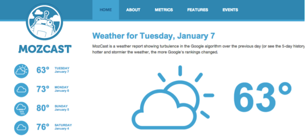 moz weather The Ultimate Startup Marketing Strategy