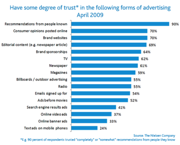 trust advertising The Ultimate Startup Marketing Strategy