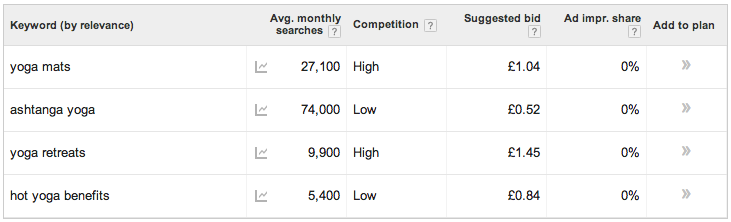 yoga keyword search volumes