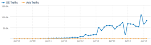 KISSmetrics Traffic