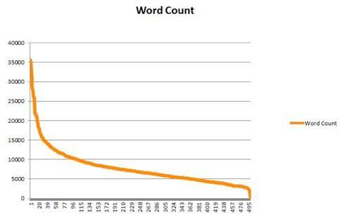 Average word length of a dissertation