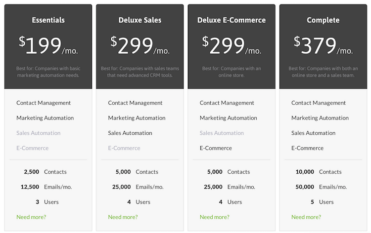 Infusionsoft Review: Their Pricing, Features, and Benefits