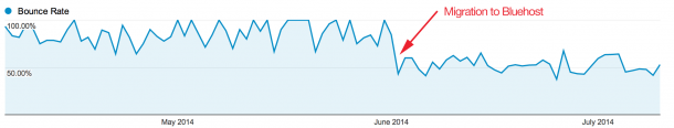 Decrease in bounce rate