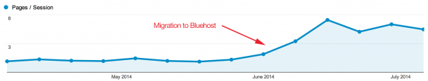 Increased page sessions