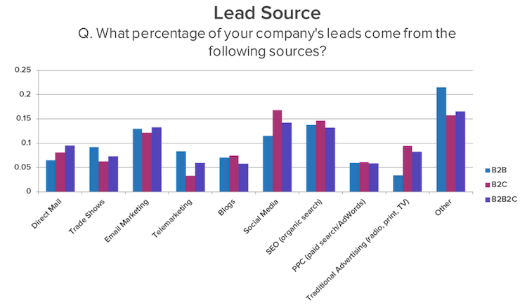 B2B lead sources