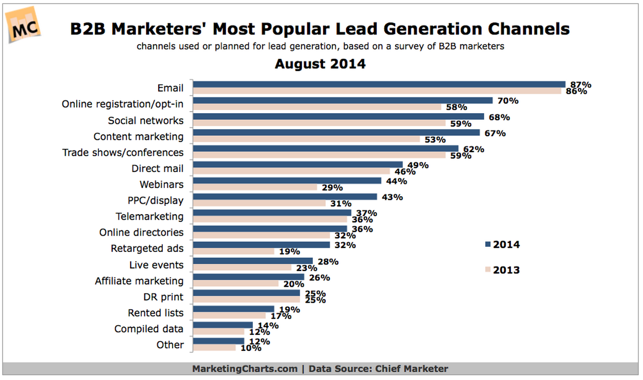 B2B chief marketer stats