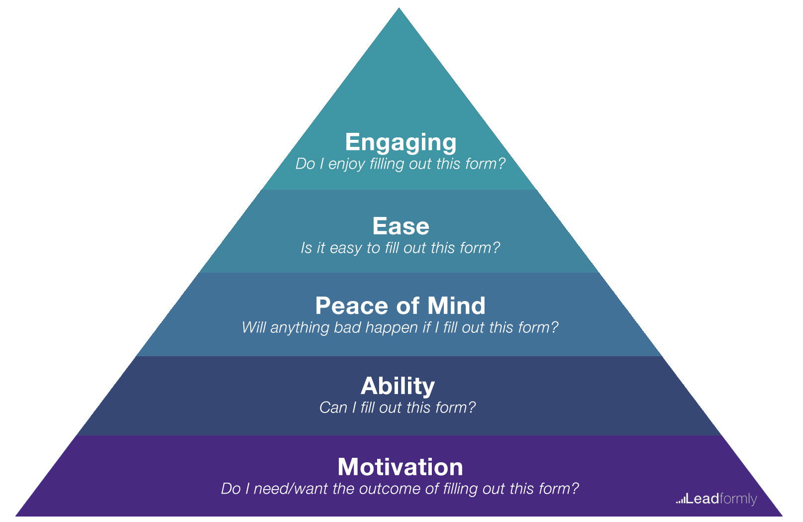 Form optimisation pyramid