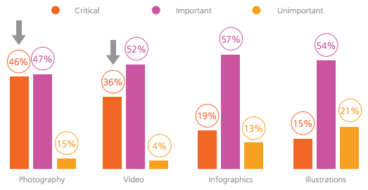 20 Digital Marketing Stats You Need To Know In 2021