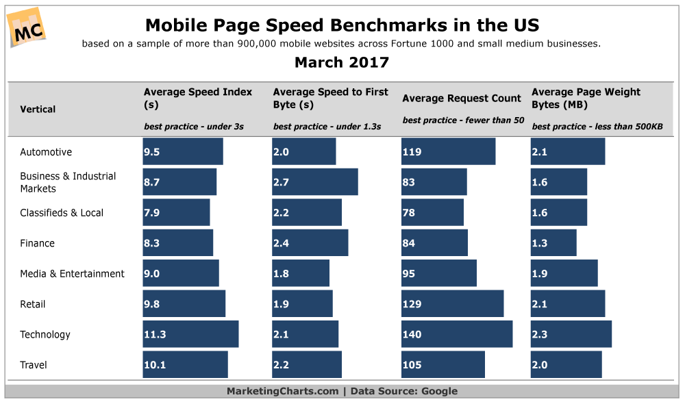Google Mobile Page Speed Benchmarks Mar2017