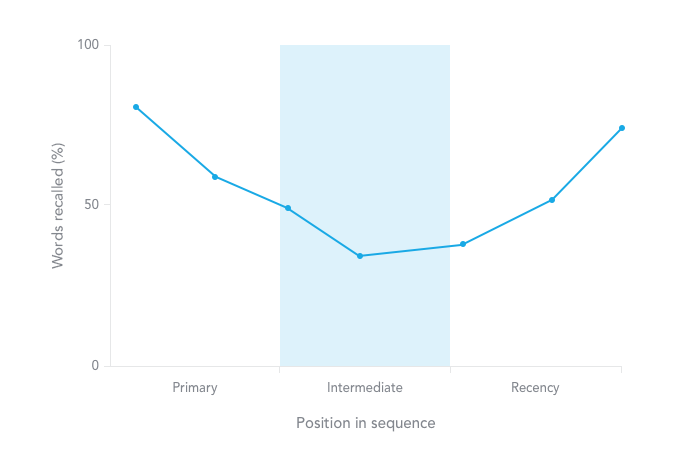 The Serial Position Effect: 7 Ways to Use It to Boost Your Conversions w/ Examples