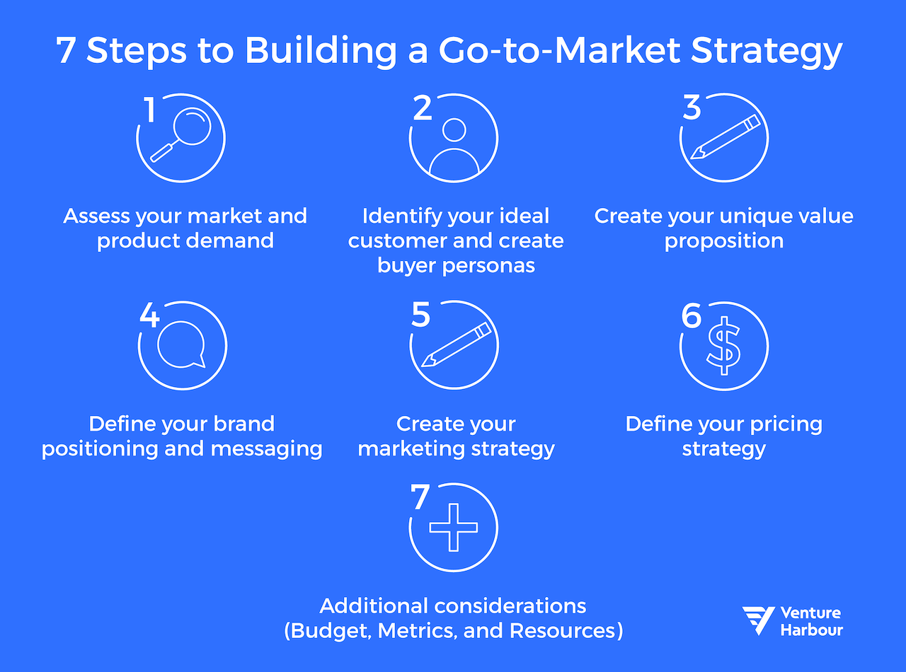 7 Steps to Building a Winning Go-to-Market Strategy