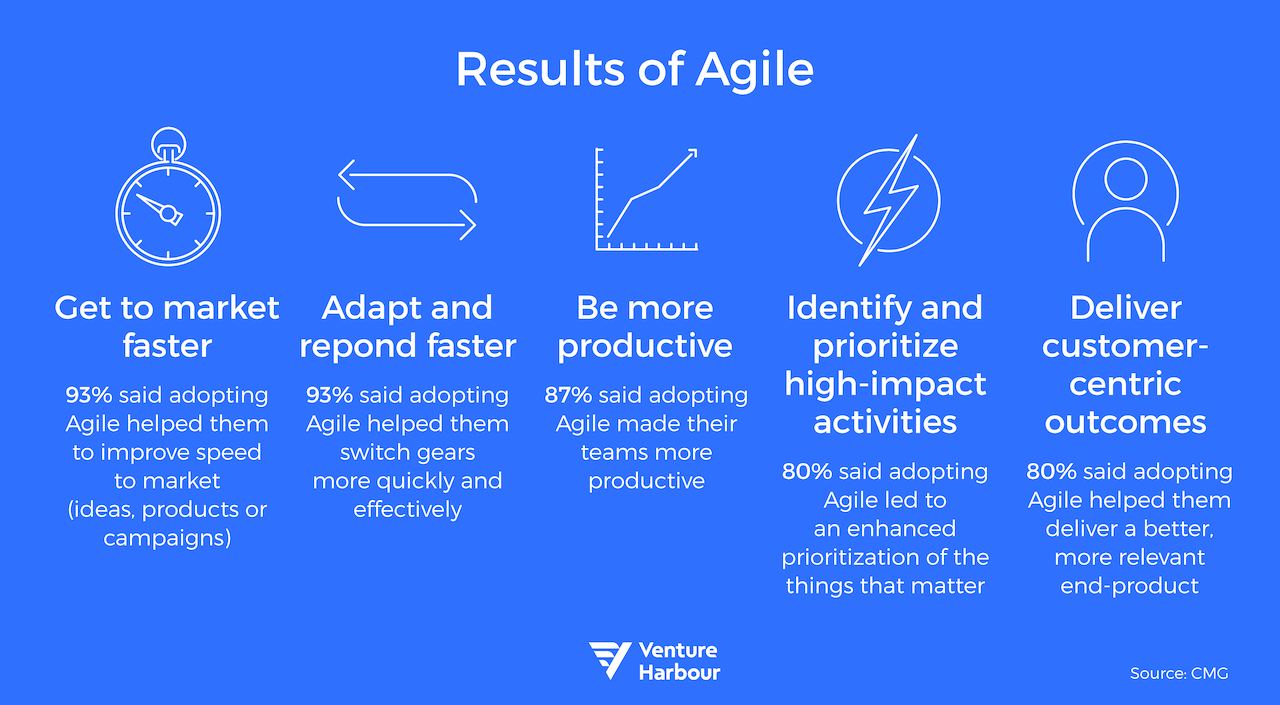 results of agile