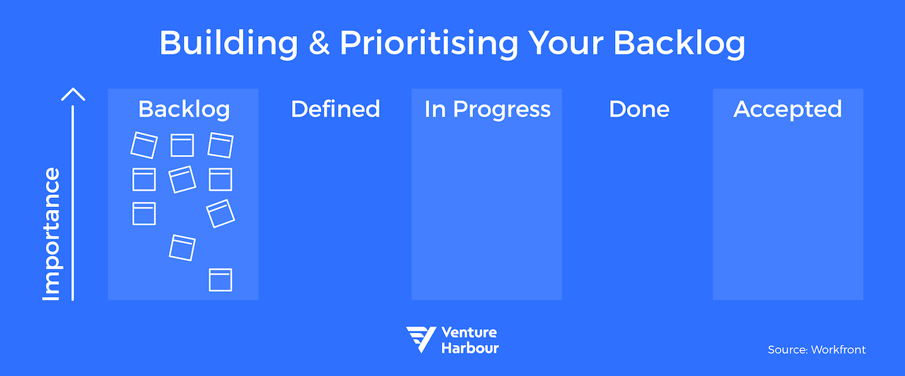 building and prioritising your backlog