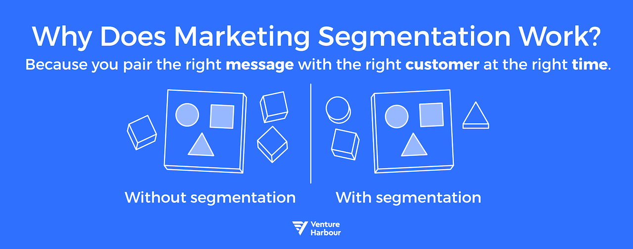 Why Does Marketing Segmentation Work?