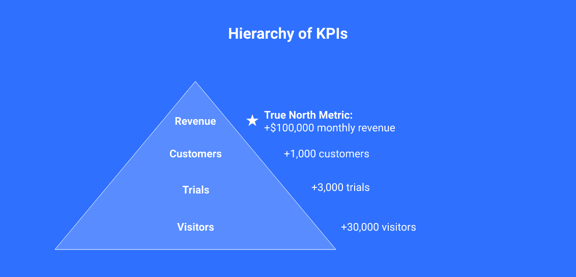 hierarchy of KPIs
