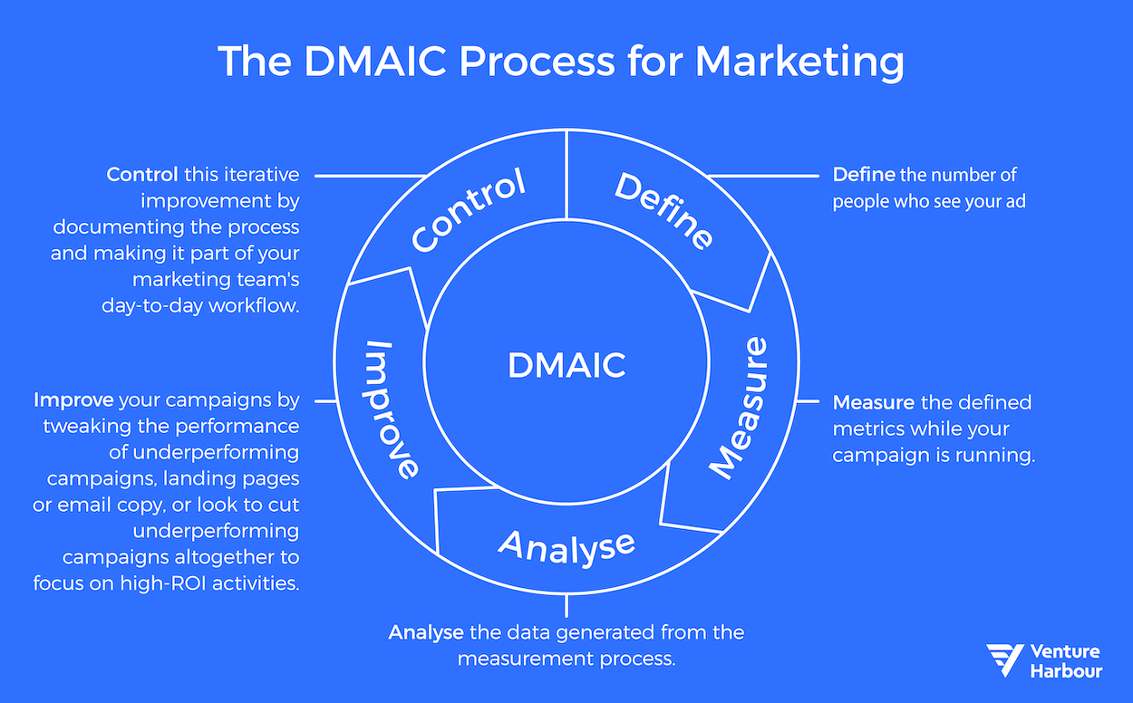 dmaic process for marketing