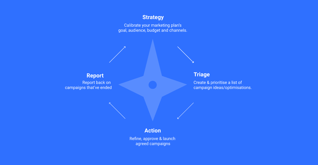How to Develop Your Marketing Plan
