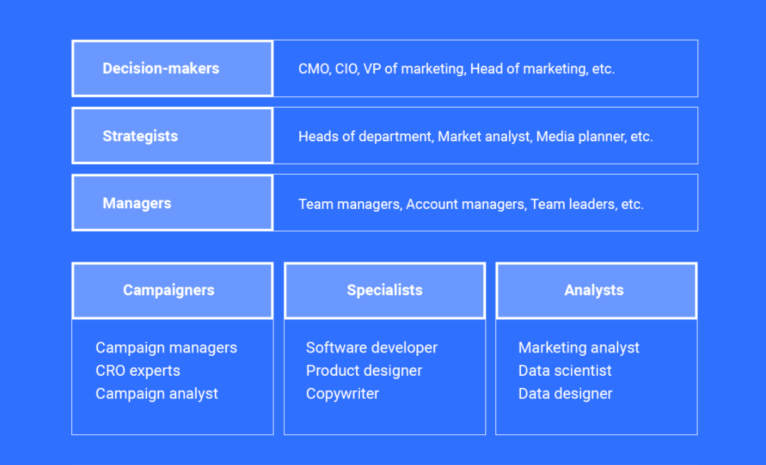 Marketing Teams: How to Structure & Manage Them Effectively