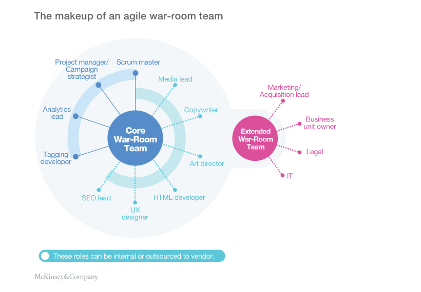 Agile Marketing: The Ultimate Guide