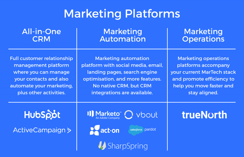 How to Choose the Right Marketing Platform